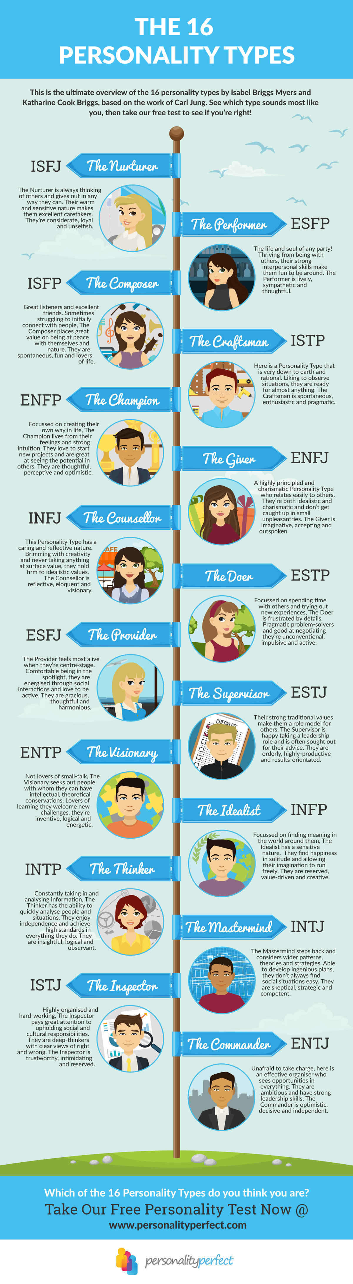 Myers Briggs 16 personality types overview, what's your type? Find out for free.